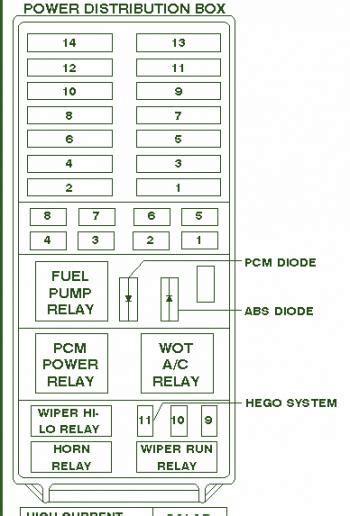 ford explorer power distribution fuse box diagram circuit wiring diagrams