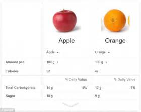 food comparison food comparison tool allows users to healthiest option at dinner time