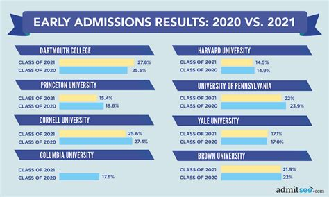 Letter Of Credit Vs Acceptance early admission rates for the class of 2022 early