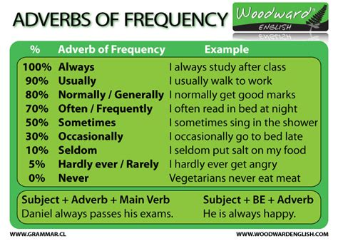 adverbs of frequency chart