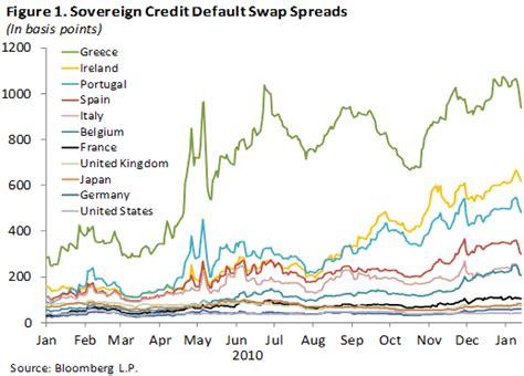 cds spreads banken global financial stability report gfsr market update