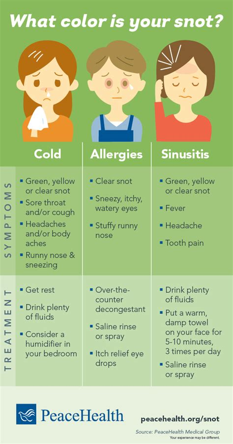 snot color infographic what color is your snot healthy you