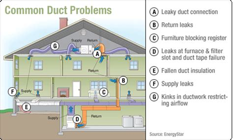 how to design home hvac system residential duct sealing duct medic