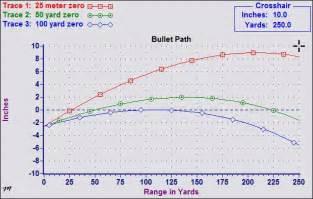 5 56 Ballistics Table by 5 56 25 Yard Zero Trajectory