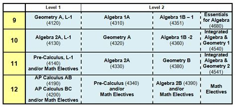 High School Level Math Worksheets by Math Course Sequence Grades 6 12 Mathematics Department