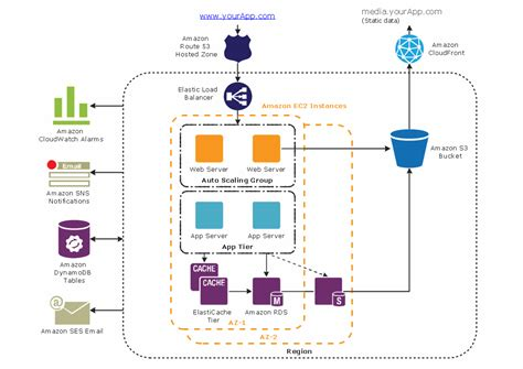 schematic drawing app 3 tier auto scalable web application architecture aws