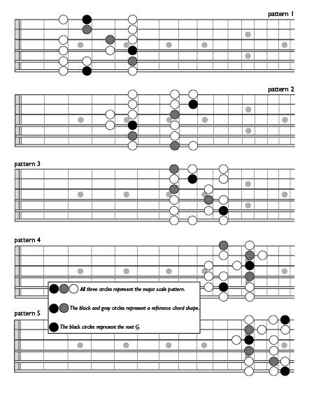 major scale pattern music theory guitar modes explained image search results