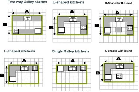 Kitchen Shapes | typical plans and kitchen shapes