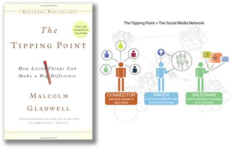 el punto clave the tipping point books the tipping point la clave 233 xito lectura recomendada