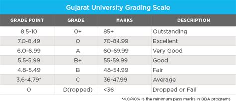 pattern grading in german university grading reforms begin to take hold across india