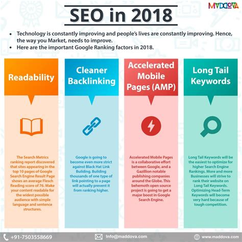 Types Of Seo Services 2 by Maddova Digital Marketing Company Delhi Indiaseo 2018