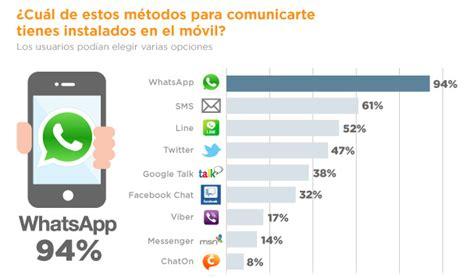 mirador whatsapp descargar redforts guia como y por que utilizar whatsapp en tu hotel
