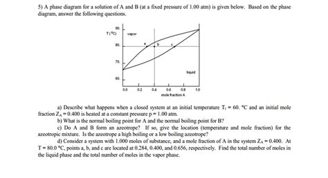 what does a phase diagram represent solved in a phase diagram how do i which line repre