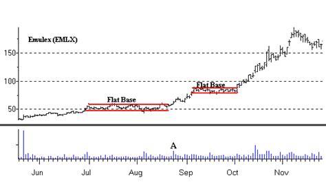 stock basing pattern stock chart patterns flat base use the flat base chart
