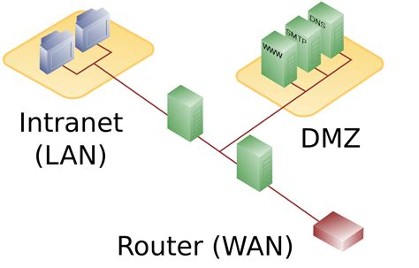 network diagram firewall file dmz network diagram 2 firewall svg wikimedia commons