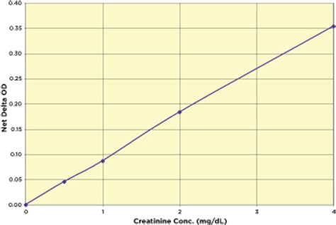 creatinine serum low creatinine serum low sle volume kit 384 well plate
