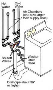 Laundromat Floor Plan washing machine installation tips