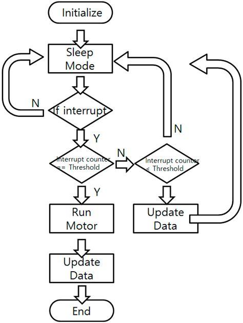 flow chart open source open source flowchart software windows best free