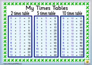 list of times tables multiplication times tables times