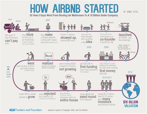 airbnb founder story how airbnb started infographic