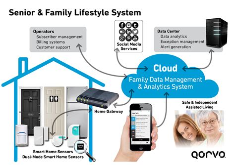 smart home systems making a smart home system smart why connectivity is not
