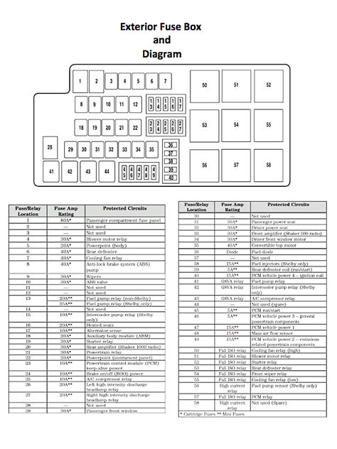 2000 f350 fuse panel dash diagram html autos post