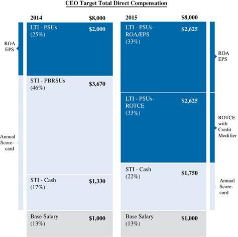 Mfe Vs Mba Salary by Data Analyst Salary Bny Mellon Account Manager Resume