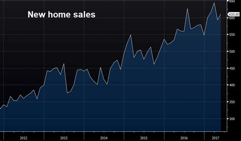 us new home sales data 28 images united states new