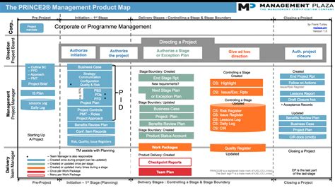 prince2 diagrams mp