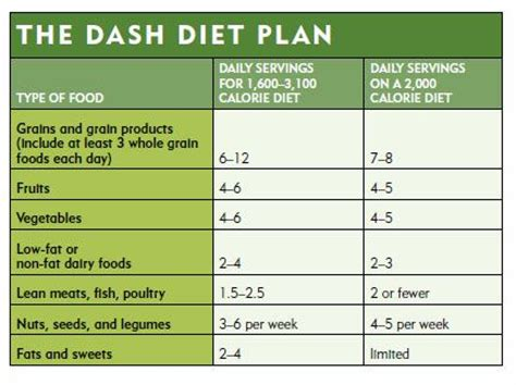 Pdf Dash Diet Plan Cholesterol by Dash Diet Are There Health Risks Healthy Food
