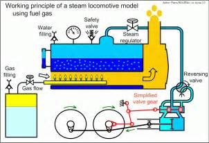 external combustion engine diagram external get free image about wiring diagram