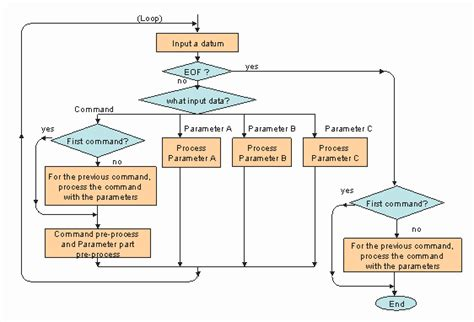 software engineering flowchart software engineering and triz 1 structured programming