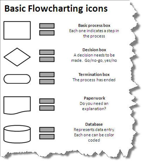 flowchart icons how to use flowcharts to improve your business