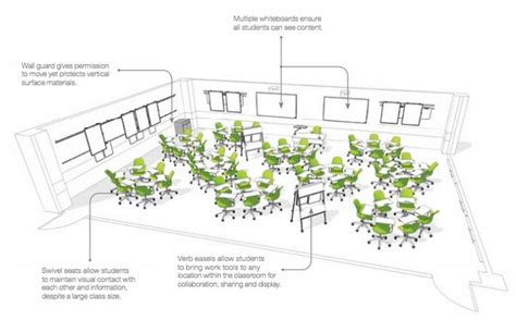 classroom layout meaning 9 5 the future of the cus teaching in a digital age