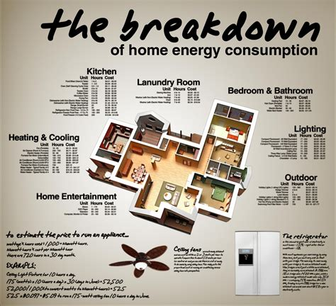 how much energy does your home use visual ly