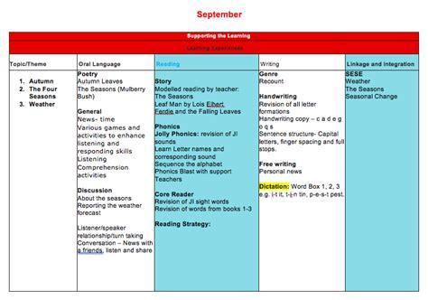 lesson plan template gaeilge full set of senior infants yearly long term plans mash ie