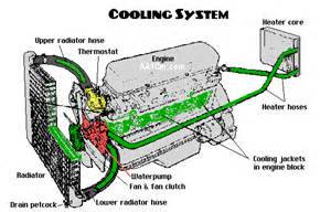 servicing your engine s cooling system