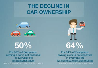 The end of car ownership? Europeans are ready to shift