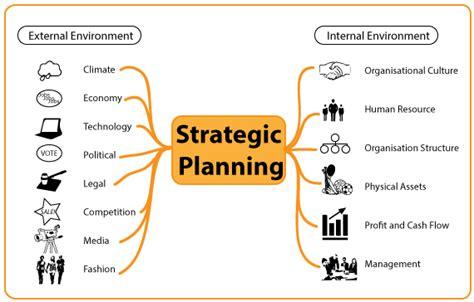 Strategic Planning Environmental Factors In Strategic