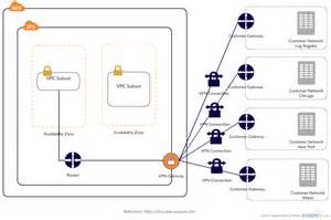 aws templates exles to quickly design architecture