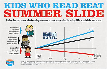 a summer s reading themes a media specialist s guide to the internet 21 websites