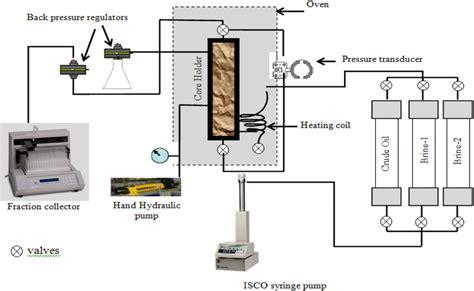 hisham nasr el din a schematic diagram of the coreflood apparatus