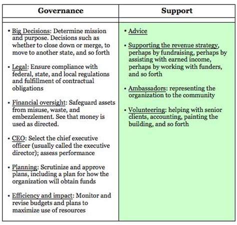 non profit governance model exle the governance support model for nonprofit boards blue