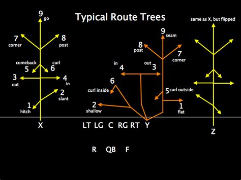 passing tree diagram for football pin football passing routes image search results on