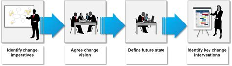 shared change purpose change management methodology