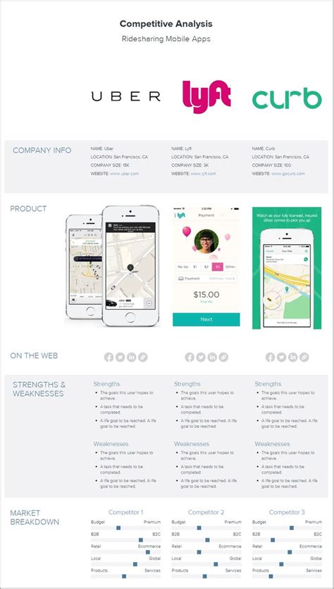 1198 Best Images About Ux User Journey Maps Strategy Frameworks On Pinterest User Competitive Analysis Template Ux