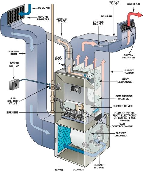 home design hvac furnace inspection furnace repair ugi heating cooling