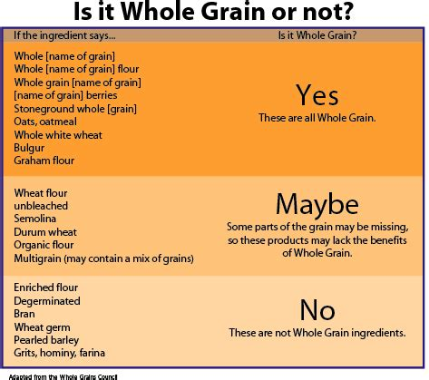 whole grains benefits whole grain benefits rodavich ms rd ldn