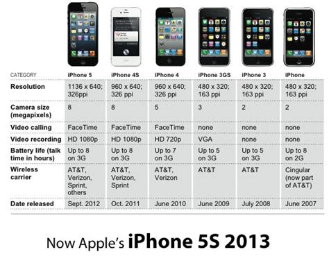 iphone release date iphone release dates i always update right before one releases not this time hopefully