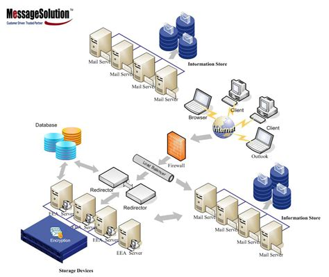 best mail server linux email archive software for hosting exchange domino